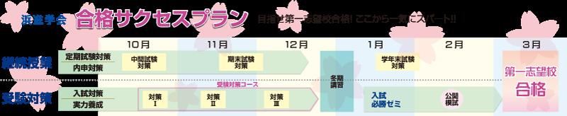 浜進学会合格サクセスプラン 目指せ第一志望校合格!ここから一気にスパート!